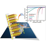1T@2H-MoSe<sub>2</sub> nanosheets directly arrayed on Ti plate: An efficient electrocatalytic electrode for hydrogen evolution reaction